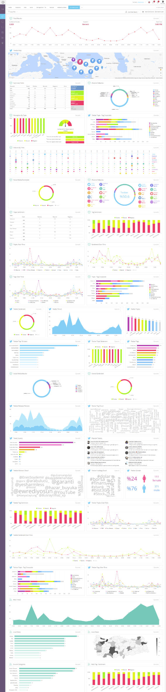 Stunning Dashboards to Interact & Impress